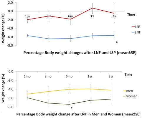 MCACS - Significant Weight Loss after Laparoscopic Nissen